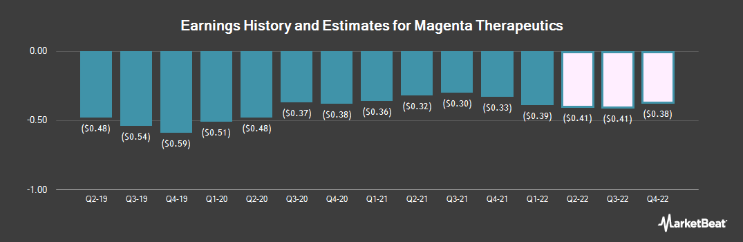 Earnings by Quarter for Magenta Therapeutics (NASDAQ:MGTA)
