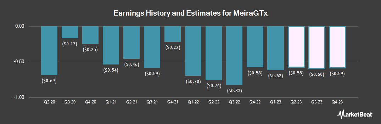 Earnings by Quarter for MeiraGTx (NASDAQ:MGTX)