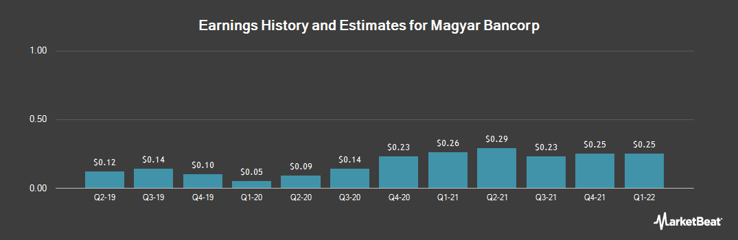Earnings by Quarter for Magyar Bancorp (NASDAQ:MGYR)