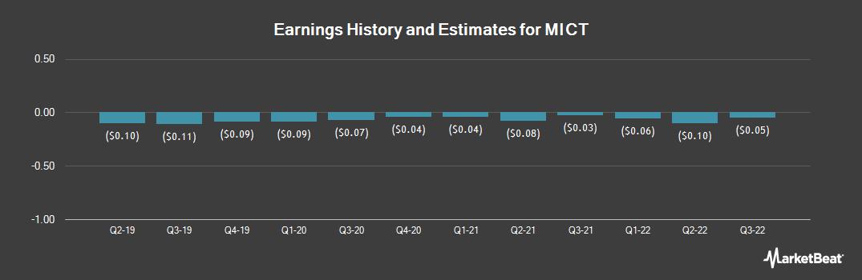 Earnings by Quarter for Micronet Enertec Technologies (NASDAQ:MICT)