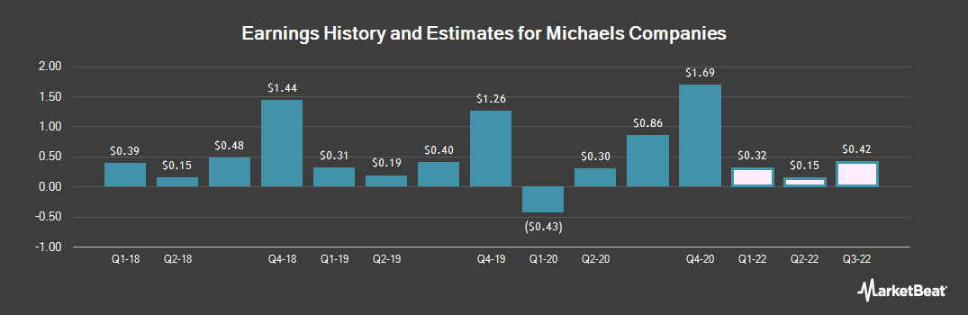 Earnings by Quarter for Michaels Companies (NASDAQ:MIK)