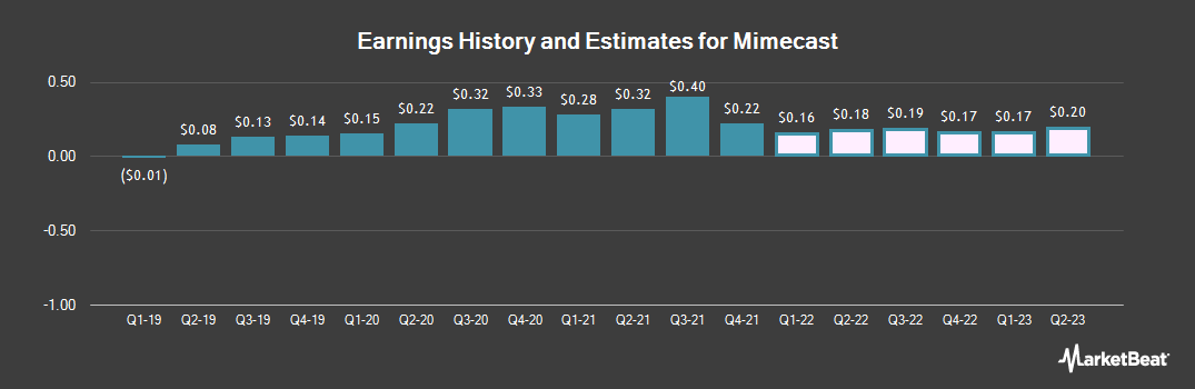 Earnings by Quarter for Mimecast (NASDAQ:MIME)