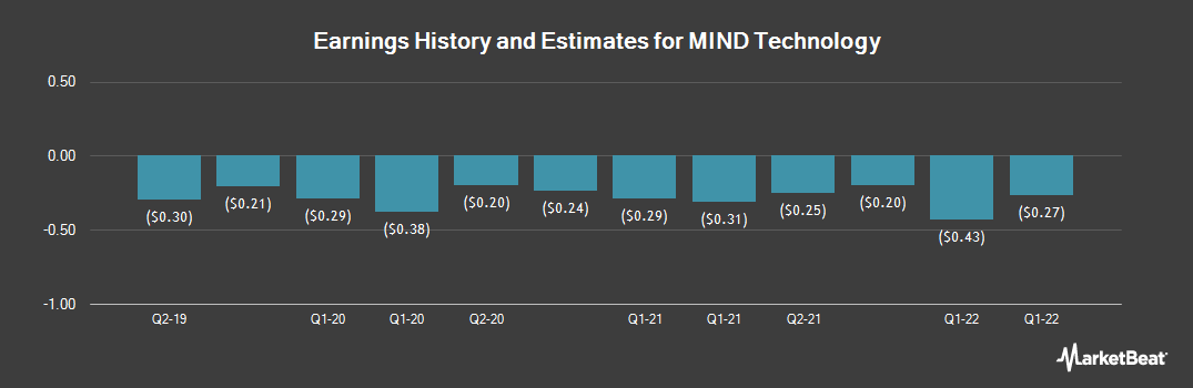 Earnings by Quarter for Mitcham Industries (NASDAQ:MIND)