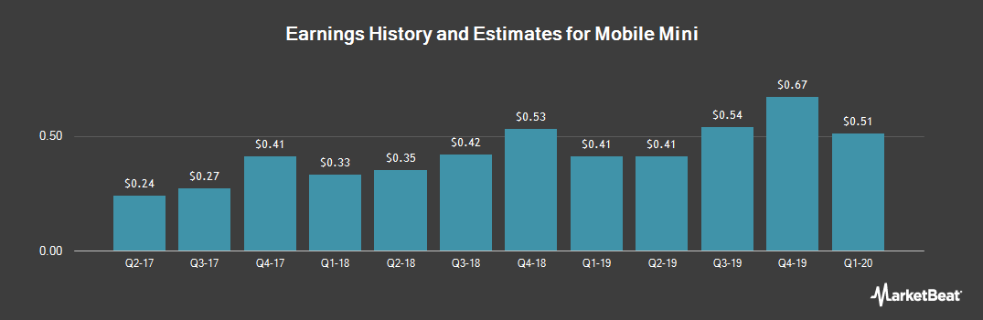 Earnings by Quarter for Mobile Mini (NASDAQ:MINI)