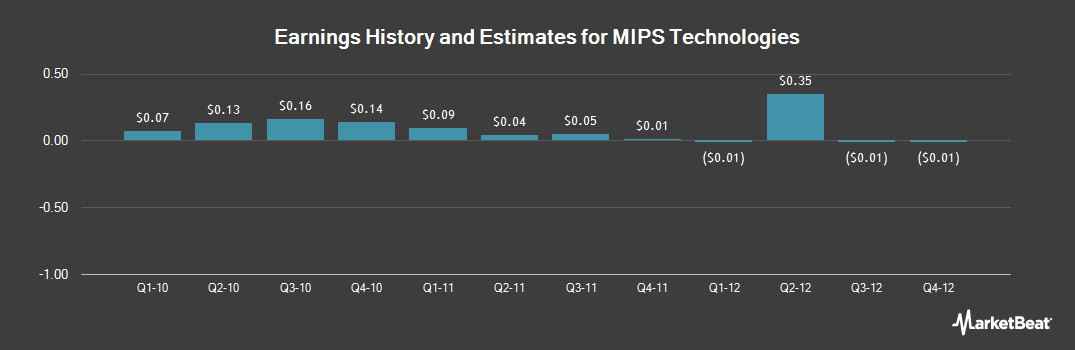 Earnings by Quarter for Imagination Technologies (NASDAQ:MIPS)