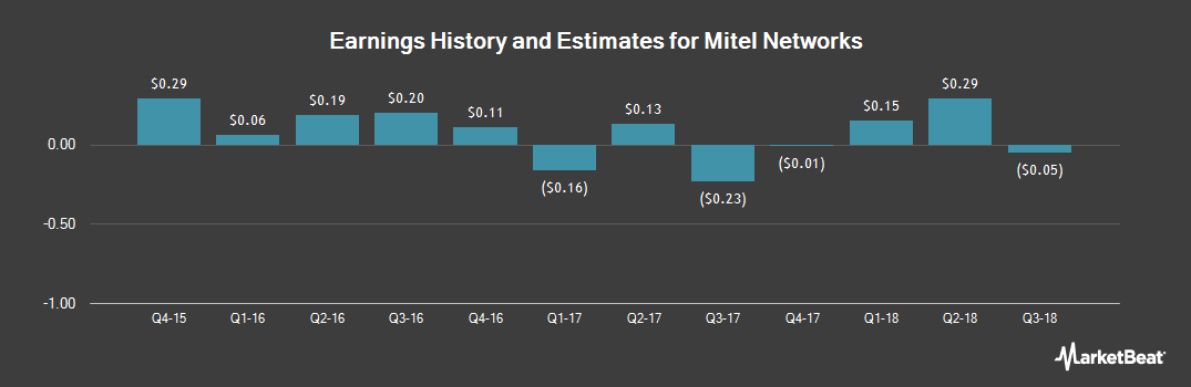 Earnings by Quarter for Mitel Networks (NASDAQ:MITL)