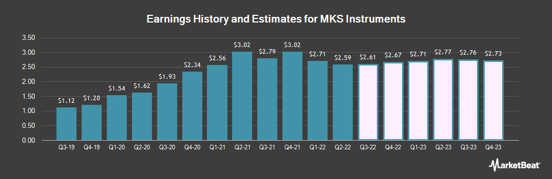 Earnings by Quarter for MKS Instruments (NASDAQ:MKSI)