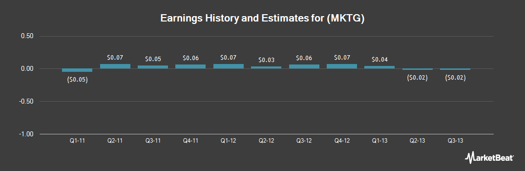 Earnings by Quarter for Responsys (NASDAQ:MKTG)