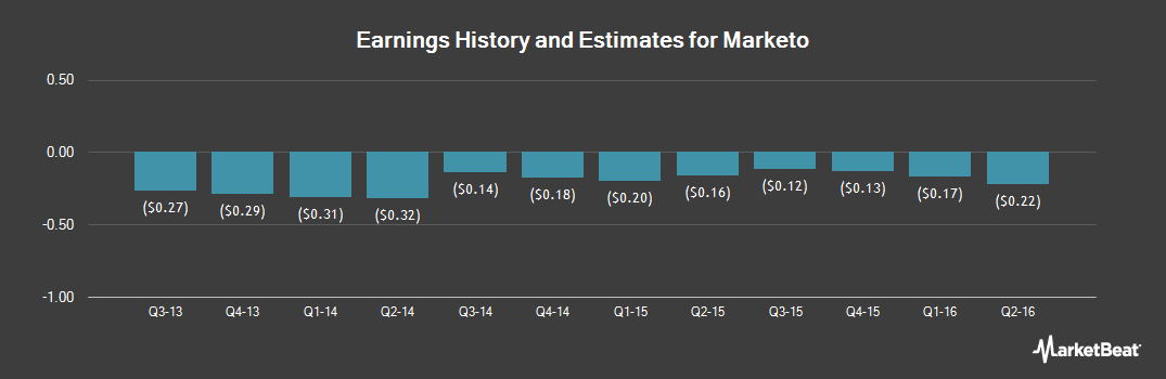 Earnings by Quarter for Marketo (NASDAQ:MKTO)