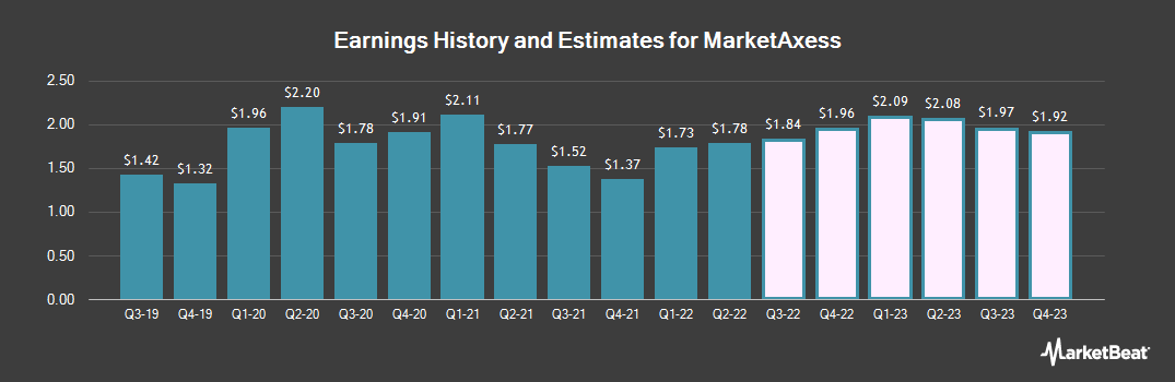 Earnings by Quarter for MarketAxess Holdings (NASDAQ:MKTX)