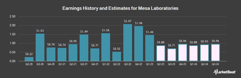 Earnings by Quarter for Mesa Laboratories (NASDAQ:MLAB)