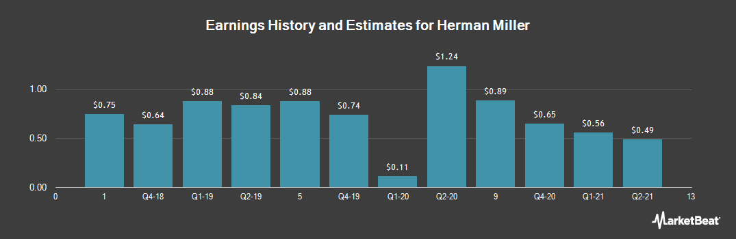 Earnings by Quarter for Herman Miller (NASDAQ:MLHR)