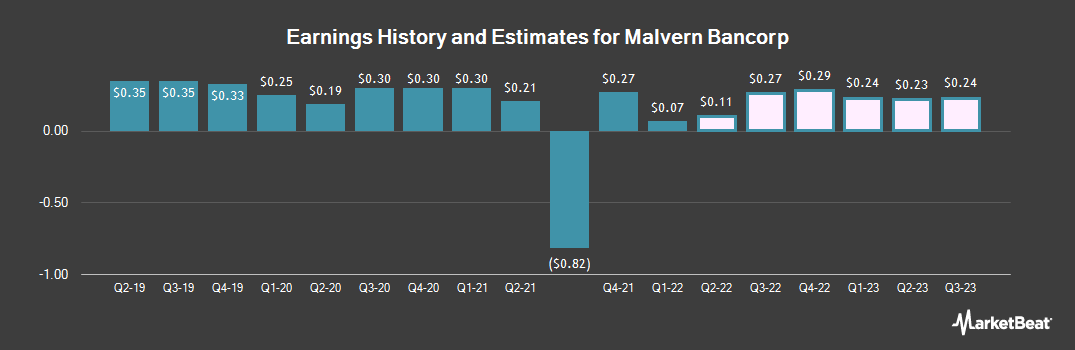 Earnings by Quarter for Malvern Bancorp (NASDAQ:MLVF)