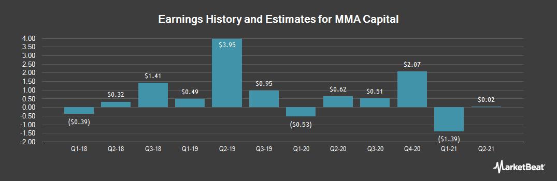 Earnings by Quarter for MMA Capital Management LLC (NASDAQ:MMAC)