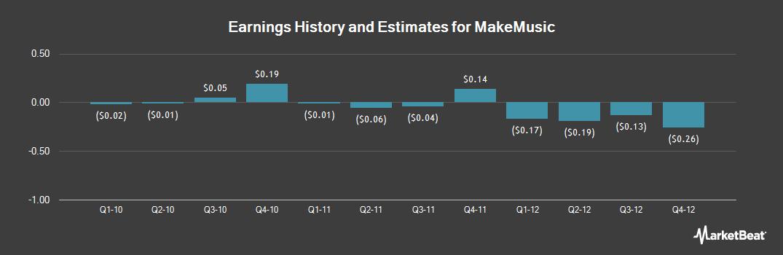 Earnings by Quarter for MakeMusic (NASDAQ:MMUS)