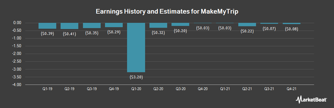 Earnings by Quarter for MakeMyTrip Limited (NASDAQ:MMYT)