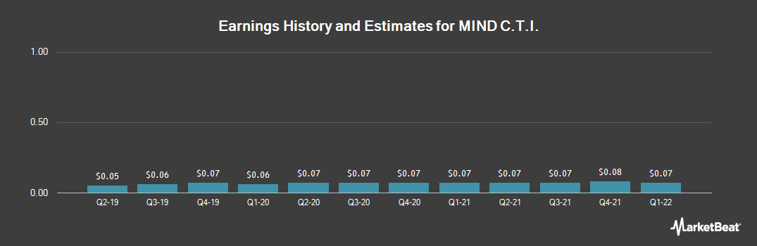Earnings by Quarter for MIND C.T.I. (NASDAQ:MNDO)