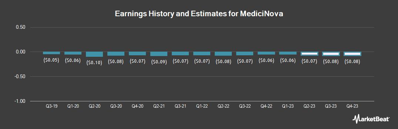 Earnings by Quarter for MediciNova (NASDAQ:MNOV)