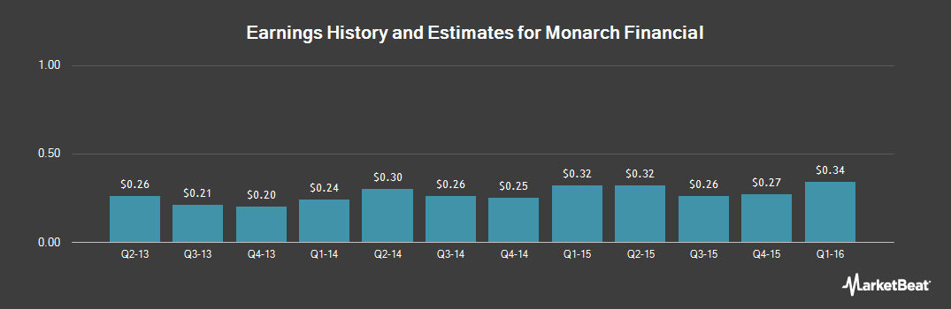 Earnings by Quarter for Monarch Financial Holdings (NASDAQ:MNRK)