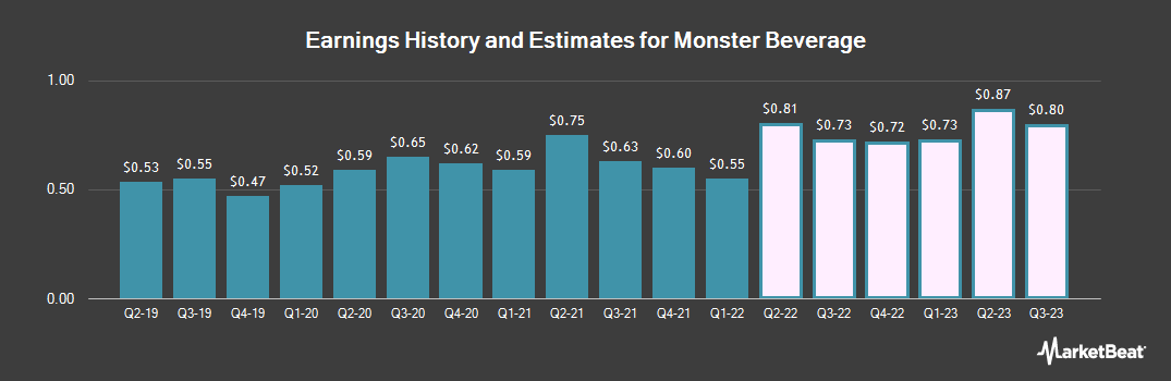 Earnings by Quarter for Monster Beverage (NASDAQ:MNST)