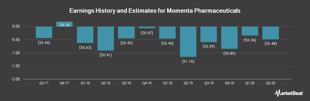 Earnings by Quarter for Momenta Pharmaceuticals (NASDAQ:MNTA)