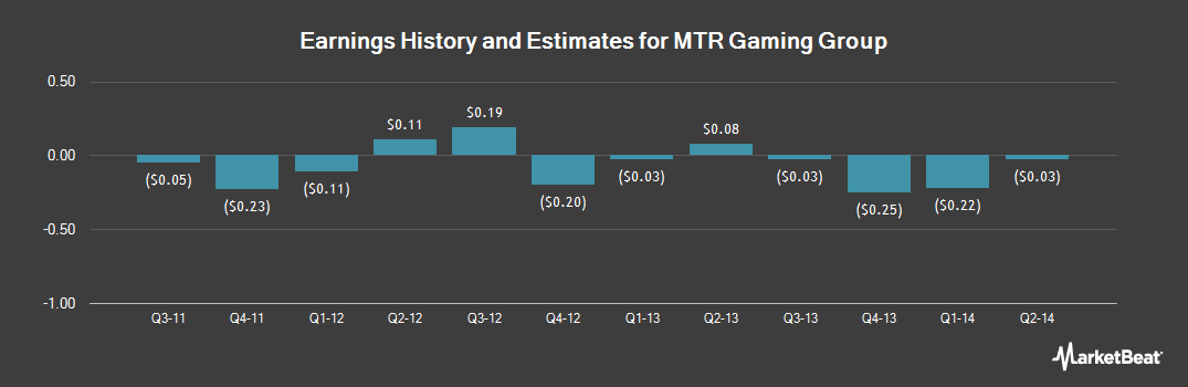 Earnings by Quarter for MTR Gaming Group (NASDAQ:MNTG)