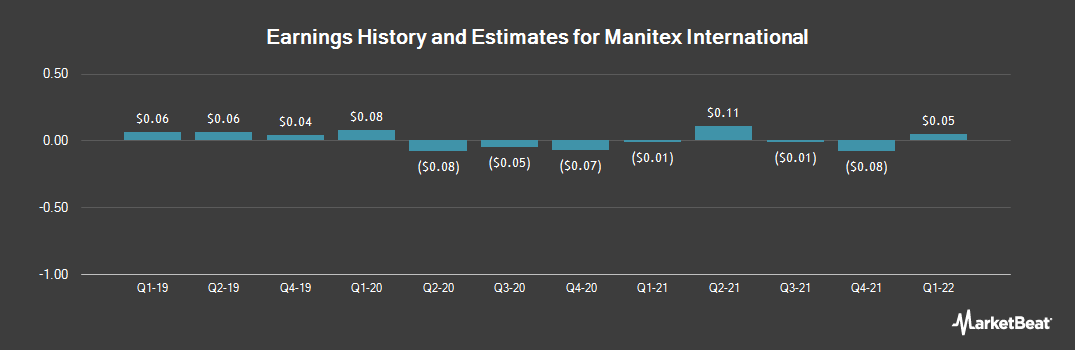 Earnings by Quarter for Manitex International (NASDAQ:MNTX)