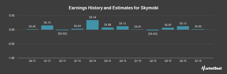 Earnings by Quarter for Sky-mobi (NASDAQ:MOBI)