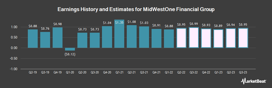 Earnings by Quarter for MidWestOne Financial Group (NASDAQ:MOFG)