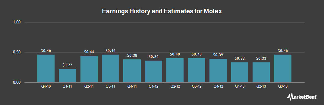 Earnings by Quarter for Molex (NASDAQ:MOLX)