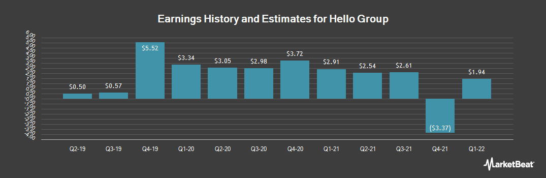 Earnings by Quarter for Momo (NASDAQ:MOMO)