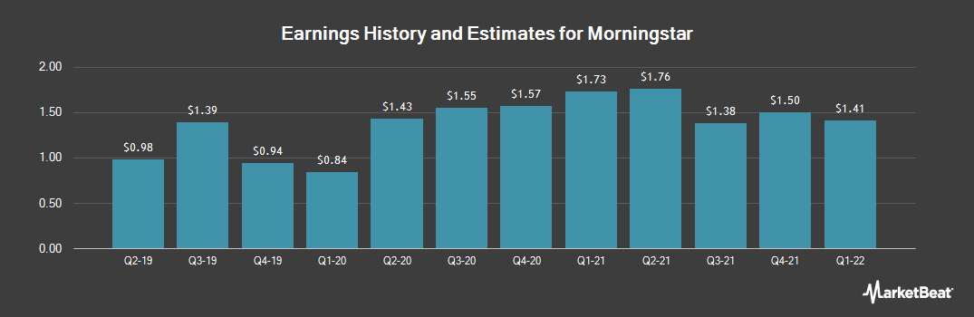 Earnings by Quarter for Morningstar (NASDAQ:MORN)