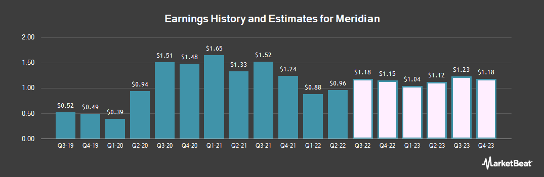 Earnings by Quarter for Meridian Bank (NASDAQ:MRBK)