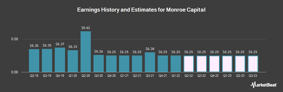 Earnings by Quarter for Monroe Capital (NASDAQ:MRCC)