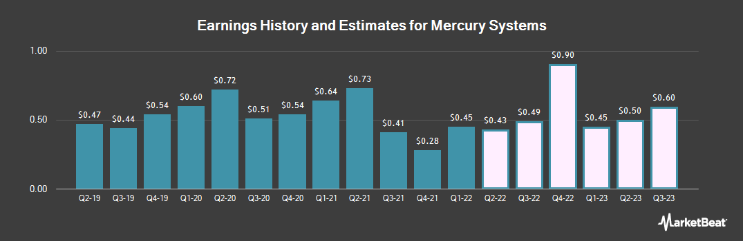 Earnings by Quarter for Mercury Systems (NASDAQ:MRCY)