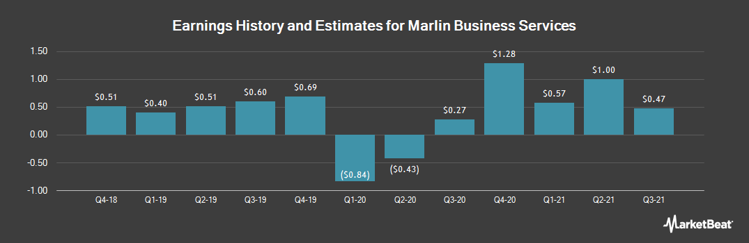 Earnings by Quarter for Marlin Business Services Corp. (NASDAQ:MRLN)