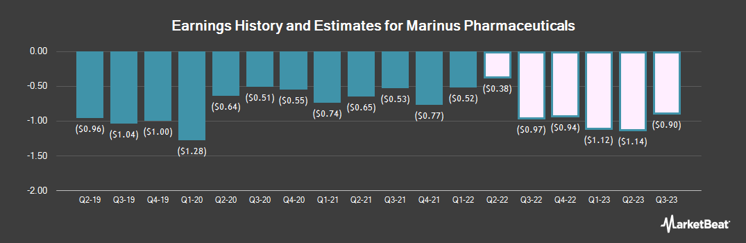 Earnings by Quarter for Marinus Pharmaceuticals (NASDAQ:MRNS)