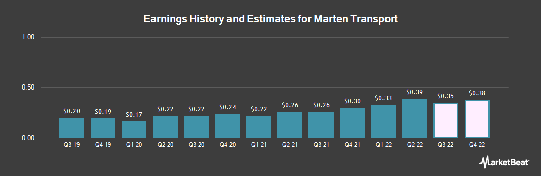 Earnings by Quarter for Marten Transport (NASDAQ:MRTN)