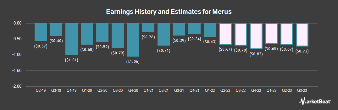 Earnings by Quarter for Merus N.V. (NASDAQ:MRUS)