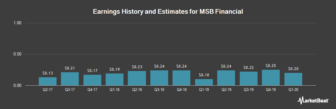 Earnings by Quarter for MSB Financial Corp. (NASDAQ:MSBF)