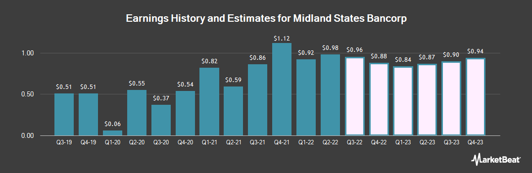 Earnings by Quarter for Midland States Bancorp (NASDAQ:MSBI)
