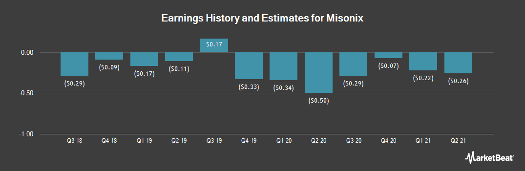 Earnings by Quarter for MISONIX (NASDAQ:MSON)