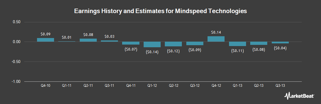 Earnings by Quarter for Mindspeed Technologies (NASDAQ:MSPD)