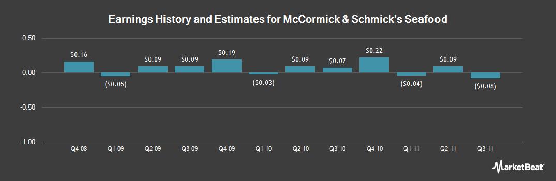 Earnings by Quarter for McCormick & Schmick's Seafood Restaurant (NASDAQ:MSSR)