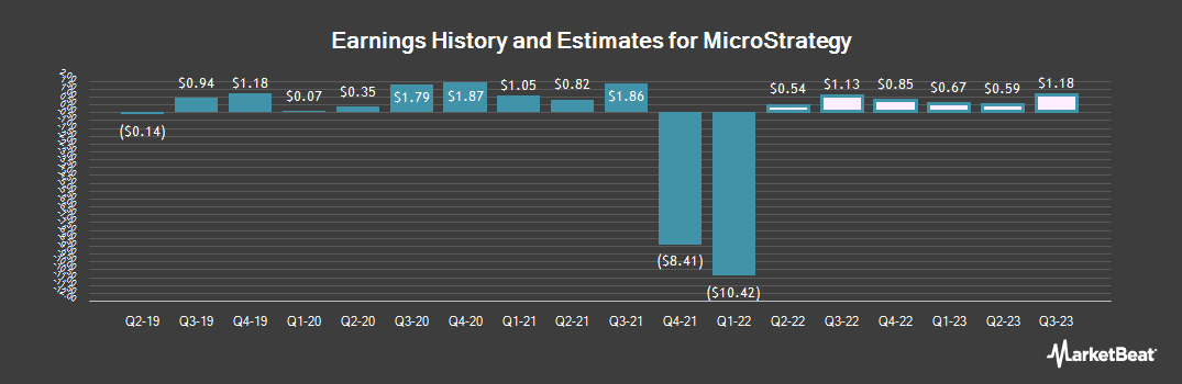 Earnings by Quarter for MicroStrategy Incorporated (NASDAQ:MSTR)