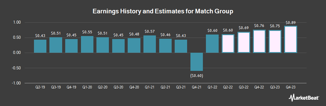 Earnings by Quarter for Match Group (NASDAQ:MTCH)