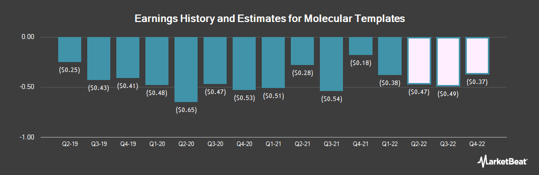 Earnings by Quarter for Molecular Templates (NASDAQ:MTEM)