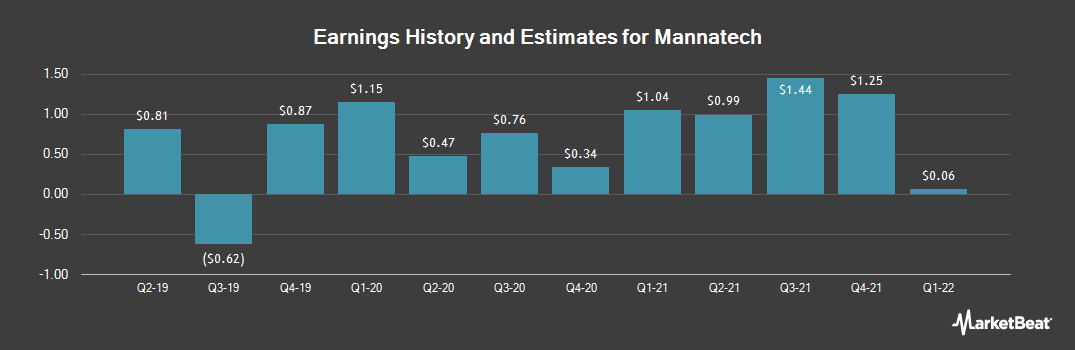 Earnings by Quarter for Mannatech (NASDAQ:MTEX)
