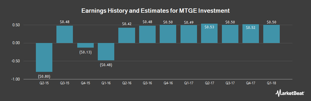 Earnings by Quarter for MTGE Investment Corp (NASDAQ:MTGE)