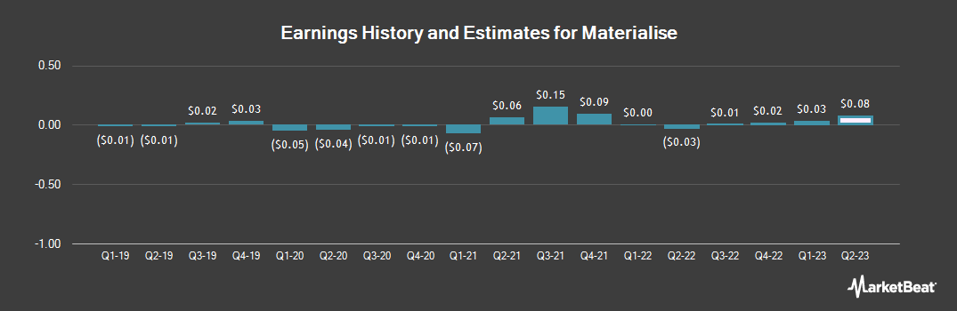 Earnings by Quarter for Materialise (NASDAQ:MTLS)